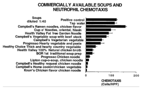 Chicken Soup Graph 2