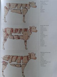 Varieties of veal